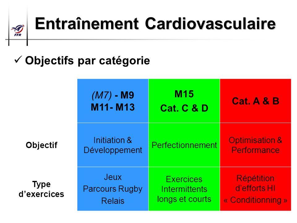 Préparation Physique Arbitres Top 14 – Pro D2 Entraînement Cardiovasculaire Objectifs par catégorie (M7) - M9 M11- M13 M15 Cat. C & D Cat. A & B Objec