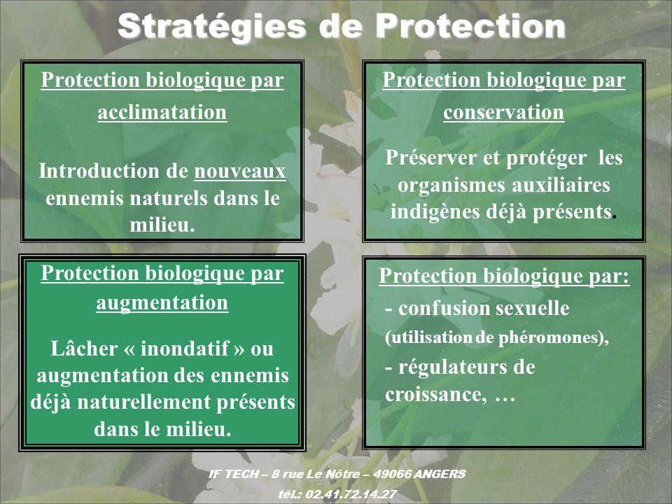 Stratégies de Protection Protection biologique par acclimatation Introduction de nouveaux ennemis naturels dans le milieu. Protection biologique par a