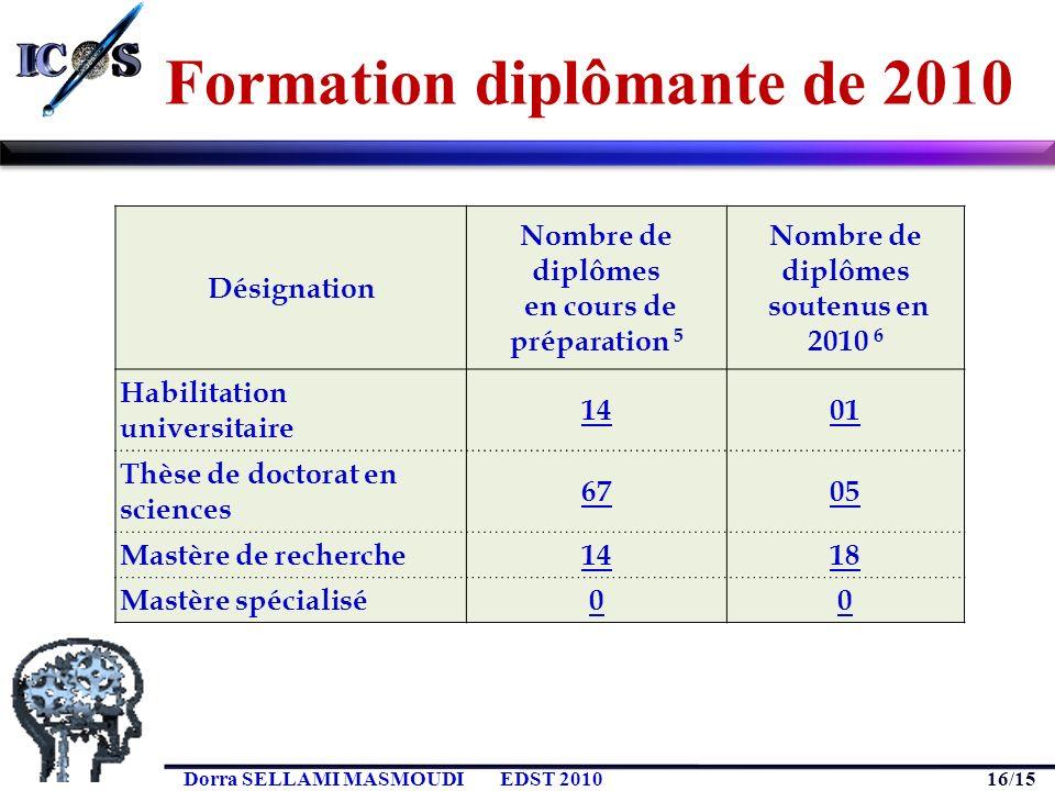 16/15 Dorra SELLAMI MASMOUDIEDST 2010 Formation diplômante de 2010 Désignation Nombre de diplômes en cours de préparation 5 Nombre de diplômes soutenu