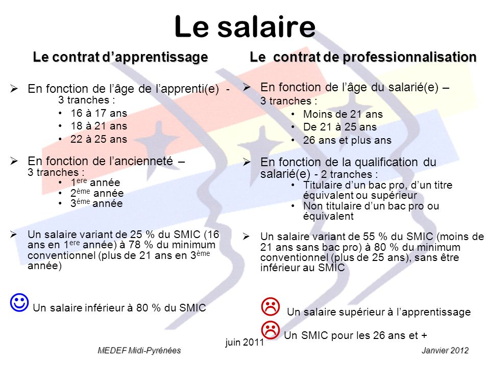 Janvier 2012 MEDEF Midi-Pyrénées juin 2011 Le salaire Le contrat dapprentissage En fonction de lâge de lapprenti(e) - 3 tranches : 16 à 17 ans 18 à 21 ans 22 à 25 ans En fonction de lancienneté – 3 tranches : 1 ere année 2 ème année 3 éme année Un salaire variant de 25 % du SMIC (16 ans en 1 ere année) à 78 % du minimum conventionnel (plus de 21 ans en 3 ème année) Un salaire inférieur à 80 % du SMIC Le contrat de professionnalisation En fonction de lâge du salarié(e) – 3 tranches : Moins de 21 ans De 21 à 25 ans 26 ans et plus ans En fonction de la qualification du salarié(e) - 2 tranches : Titulaire dun bac pro, dun titre équivalent ou supérieur Non titulaire dun bac pro ou équivalent Un salaire variant de 55 % du SMIC (moins de 21 ans sans bac pro) à 80 % du minimum conventionnel (plus de 25 ans), sans être inférieur au SMIC Un salaire supérieur à lapprentissage Un SMIC pour les 26 ans et +
