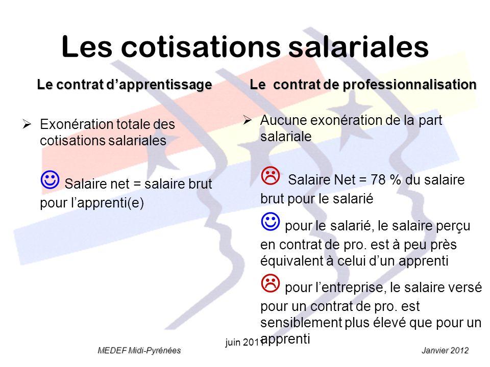 Janvier 2012 MEDEF Midi-Pyrénées juin 2011 Les cotisations salariales Le contrat dapprentissage Exonération totale des cotisations salariales Salaire net = salaire brut pour lapprenti(e) Le contrat de professionnalisation Aucune exonération de la part salariale Salaire Net = 78 % du salaire brut pour le salarié pour le salarié, le salaire perçu en contrat de pro.