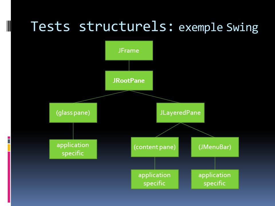 Tests structurels: exemple Swing JLayeredPane(glass pane) (content pane)(JMenuBar) JFrame application specific application specific JRootPane application specific