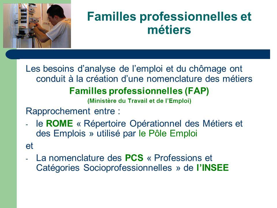 Familles professionnelles et métiers Les besoins danalyse de lemploi et du chômage ont conduit à la création dune nomenclature des métiers Familles pr