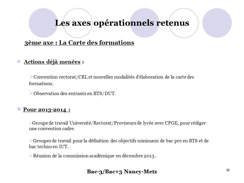 Bac-3/Bac+3 Nancy-Metz 10 Bac-3/Bac+3 Nancy-Metz 10 Les axes opérationnels retenus Actions déjà menées : Convention rectorat/CRL et nouvelles modalité