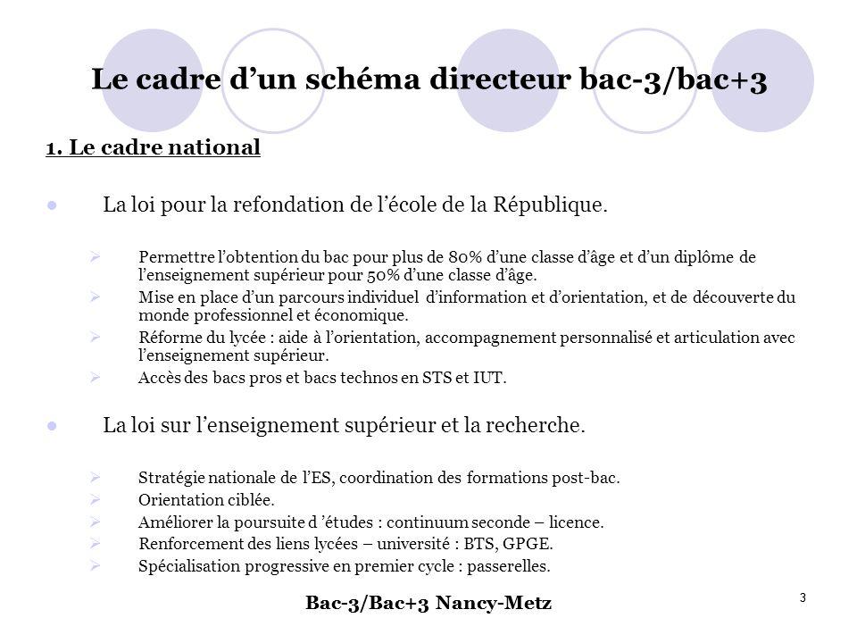 Bac-3/Bac+3 Nancy-Metz 3 3 Le cadre dun schéma directeur bac-3/bac+3 1. Le cadre national La loi pour la refondation de lécole de la République. Perme