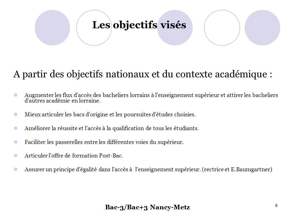 Bac-3/Bac+3 Nancy-Metz 6 6 Les objectifs visés A partir des objectifs nationaux et du contexte académique : Augmenter les flux daccès des bacheliers lorrains à lenseignement supérieur et attirer les bacheliers dautres académie en lorraine.