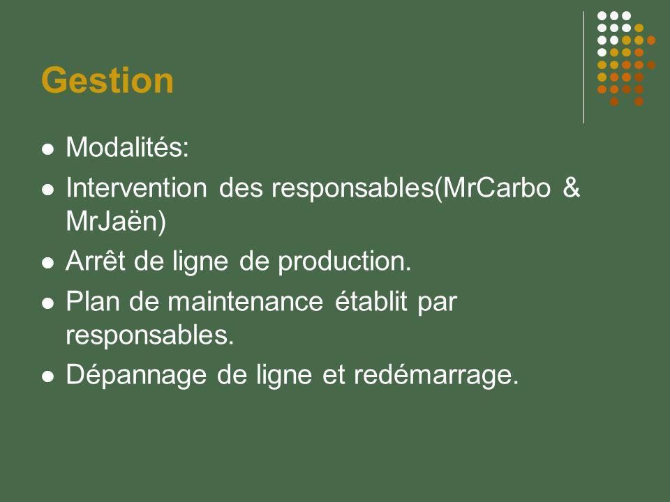 Gestion Modalités: Intervention des responsables(MrCarbo & MrJaën) Arrêt de ligne de production. Plan de maintenance établit par responsables. Dépanna