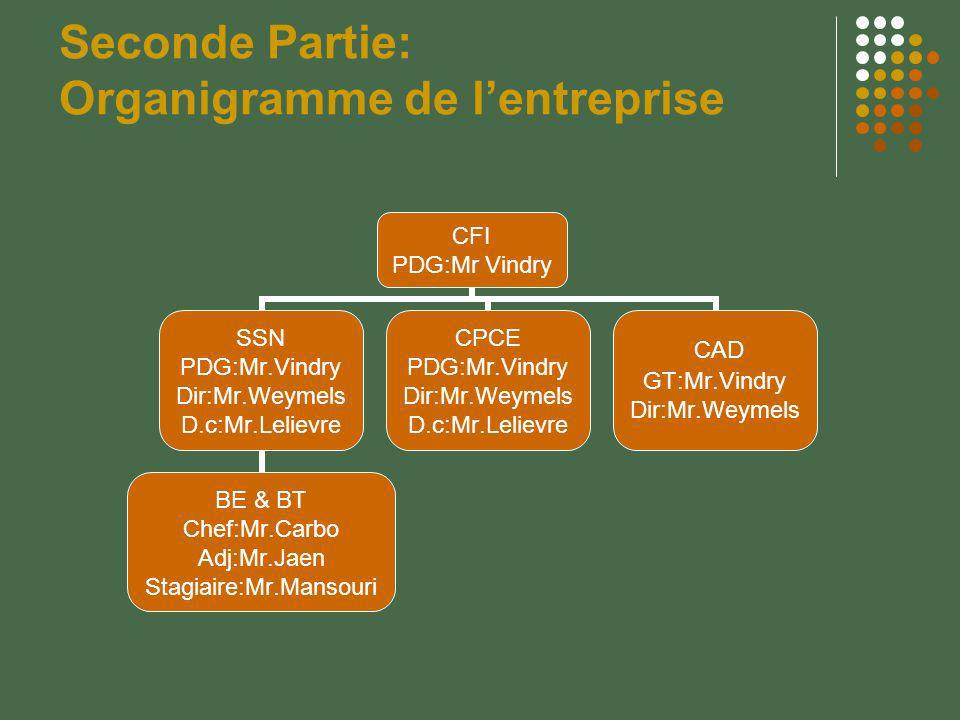 Seconde Partie: Organigramme de lentreprise CFI PDG:Mr Vindry SSN PDG:Mr.Vindry Dir:Mr.Weymels D.c:Mr.Lelievre BE & BT Chef:Mr.Carbo Adj:Mr.Jaen Stagi
