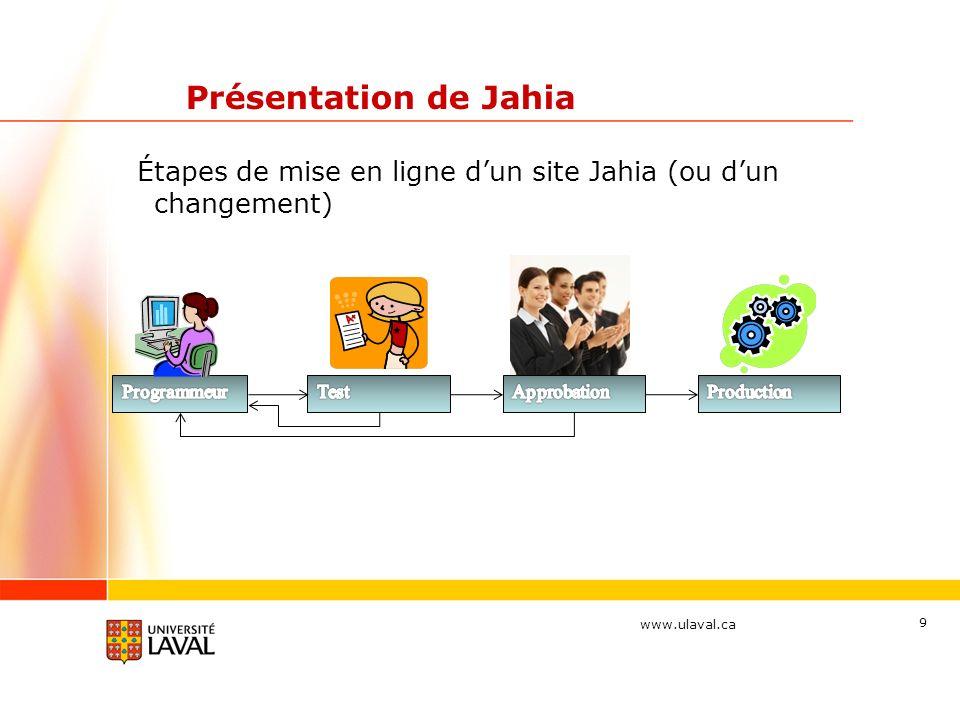 www.ulaval.ca 20 Éditer du contenu dans Jahia Fonctionnement général Les composantes de Jahia DA Expliquer niveaux menu.