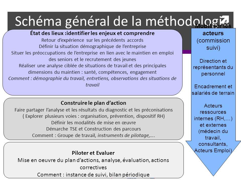 Schéma général de la méthodologie État des lieux :identifier les enjeux et comprendre Retour dexpérience sur les précédents accords Définir la situati