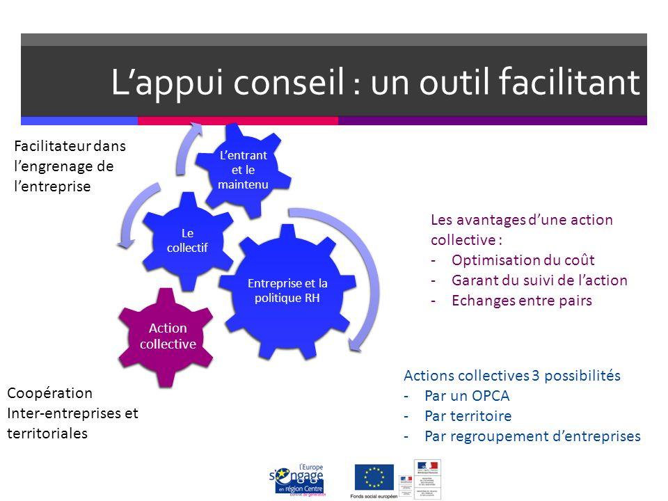 Lappui conseil : un outil facilitant Action collective Facilitateur dans lengrenage de lentreprise Coopération Inter-entreprises et territoriales Les