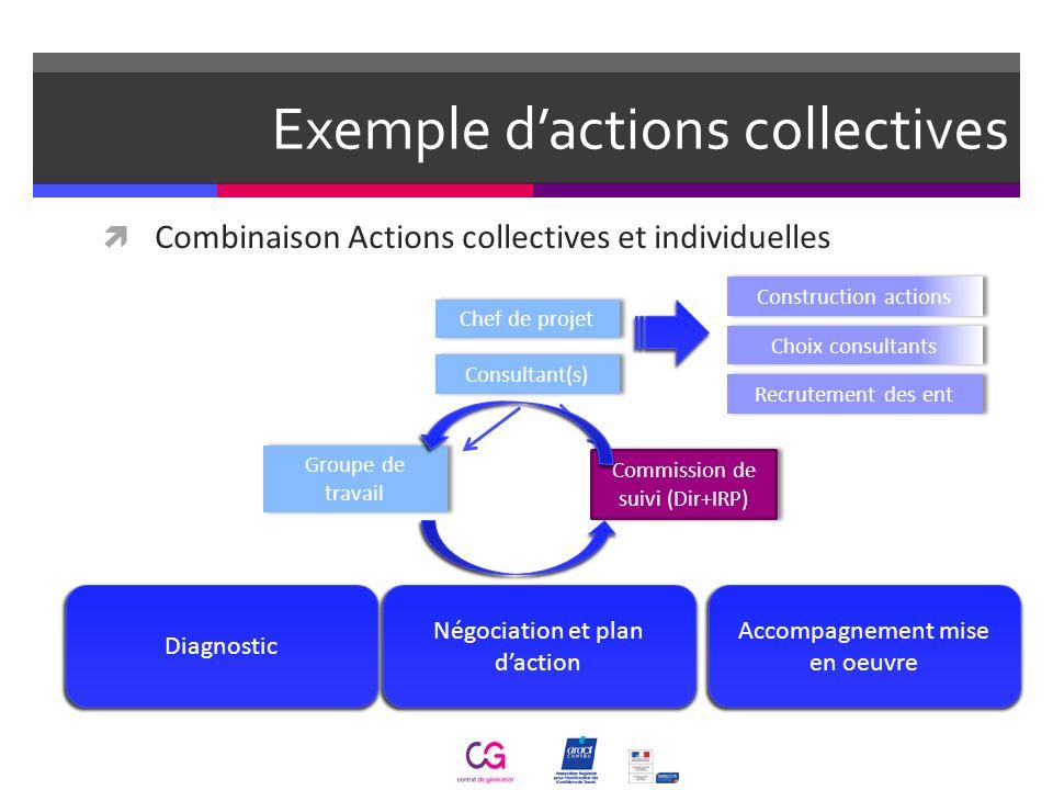 Exemple dactions collectives Combinaison Actions collectives et individuelles Diagnostic Négociation et plan daction Accompagnement mise en oeuvre Com