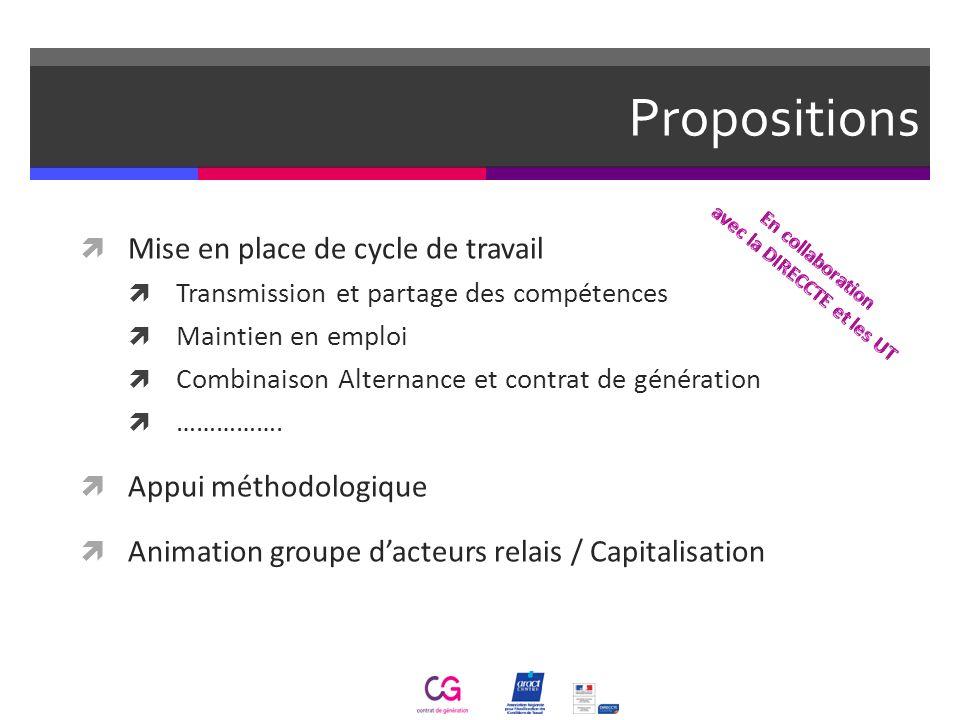 Propositions Mise en place de cycle de travail Transmission et partage des compétences Maintien en emploi Combinaison Alternance et contrat de générat