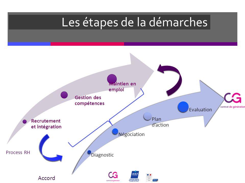 Diagnostic Négociation Plan daction Evaluation Les étapes de la démarches Recrutement et intégration Gestion des compétences Maintien en emploi Proces