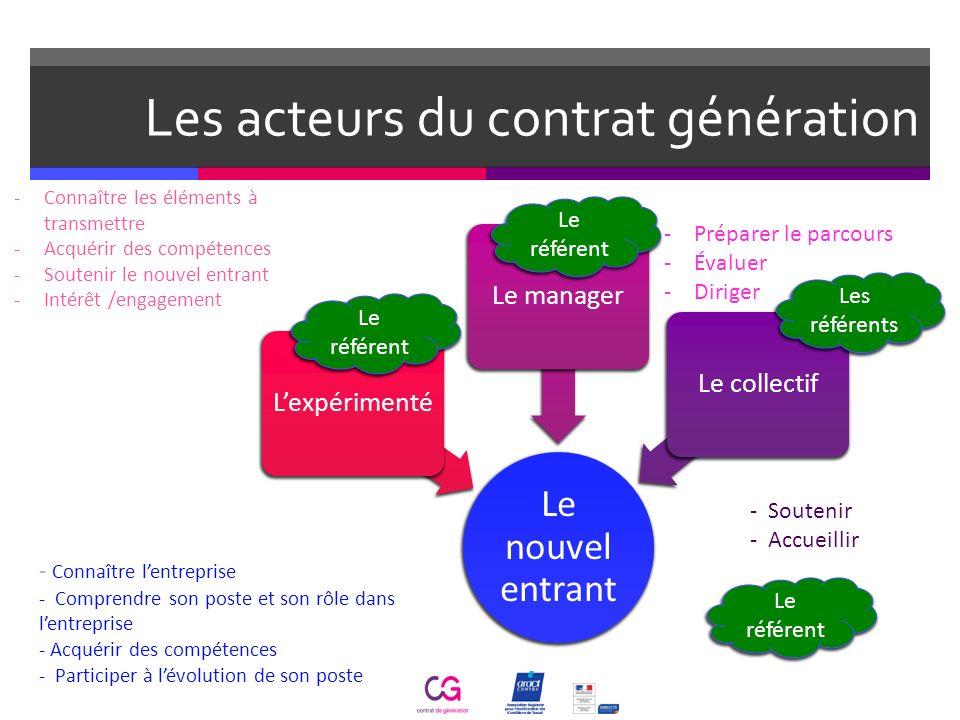 Les acteurs du contrat génération Le nouvel entrant LexpérimentéLe managerLe collectif - Connaître lentreprise - Comprendre son poste et son rôle dans