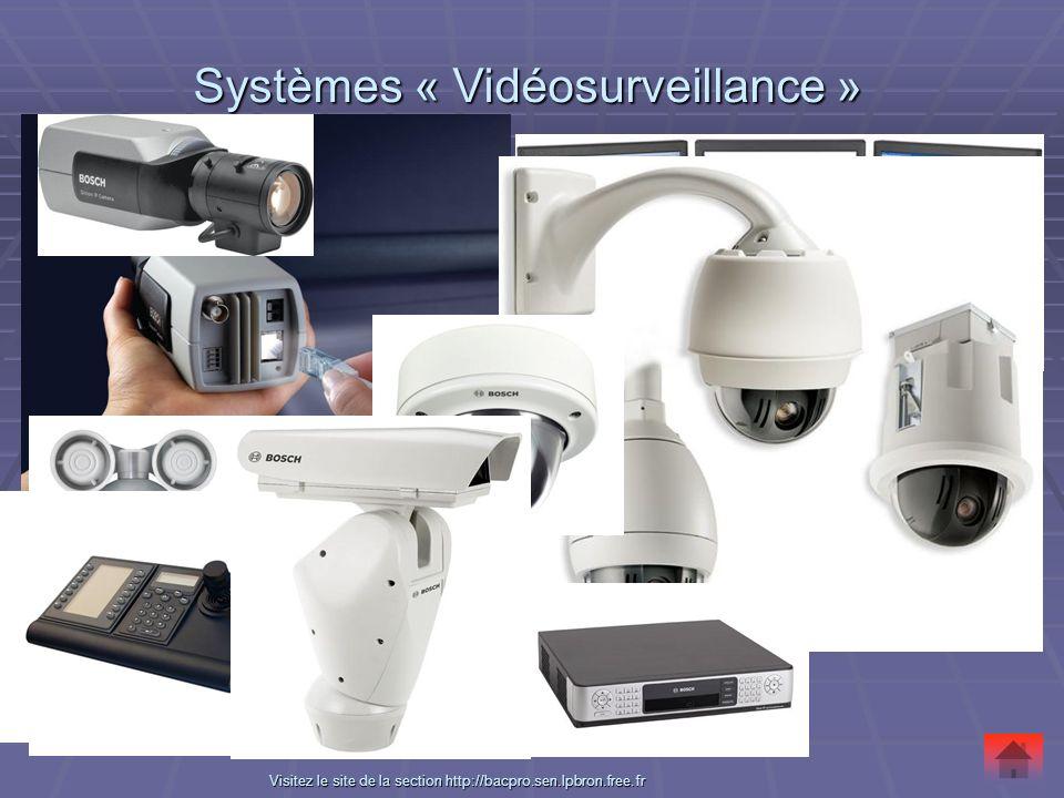 Systèmes « Vidéosurveillance » Systèmes « Vidéosurveillance » VVVV iiii ssss iiii tttt eeee zzzz l l l l eeee s s s s iiii tttt eeee d d d d eeee l l