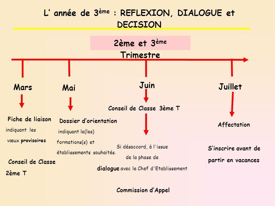 Mai Fiche de liaison indiquant les vœux provisoires Conseil de Classe 2ème T L année de 3 ème : REFLEXION, DIALOGUE et DECISION 2ème et 3 ème Trimestr