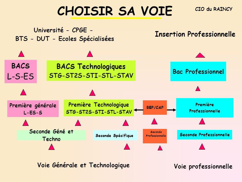 CHOISIR SA VOIE Insertion Professionnelle CIO du RAINCY Bac Professionnel Première générale L-ES-S BACS L-S-ES Première Technologique STG-ST2S-STI-STL