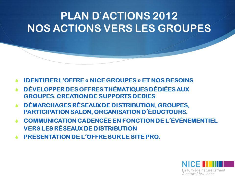 PLAN DACTIONS 2012 NOS ACTIONS VERS LES GROUPES IDENTIFIER LOFFRE « NICE GROUPES » ET NOS BESOINS DÉVELOPPER DES OFFRES THÉMATIQUES DÉDIÉES AUX GROUPES.