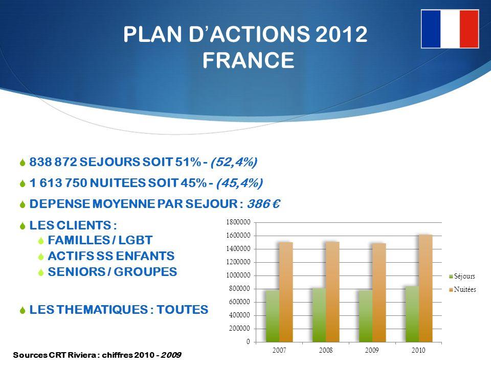 PLAN DACTIONS 2012 FRANCE 838 872 SEJOURS SOIT 51% - (52,4%) 1 613 750 NUITEES SOIT 45% - (45,4%) DEPENSE MOYENNE PAR SEJOUR : 386 LES CLIENTS : FAMILLES / LGBT ACTIFS SS ENFANTS SENIORS / GROUPES LES THEMATIQUES : TOUTES Sources CRT Riviera : chiffres 2010 - 2009