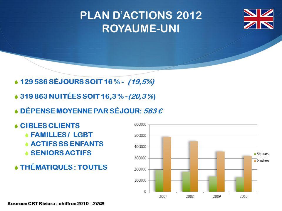 PLAN DACTIONS 2012 ROYAUME-UNI 129 586 SÉJOURS SOIT 16 % - (19,5%) 319 863 NUITÉES SOIT 16,3 % -(20,3 %) DÉPENSE MOYENNE PAR SÉJOUR: 563 CIBLES CLIENTS FAMILLES / LGBT ACTIFS SS ENFANTS SENIORS ACTIFS THÉMATIQUES : TOUTES Sources CRT Riviera : chiffres 2010 - 2009