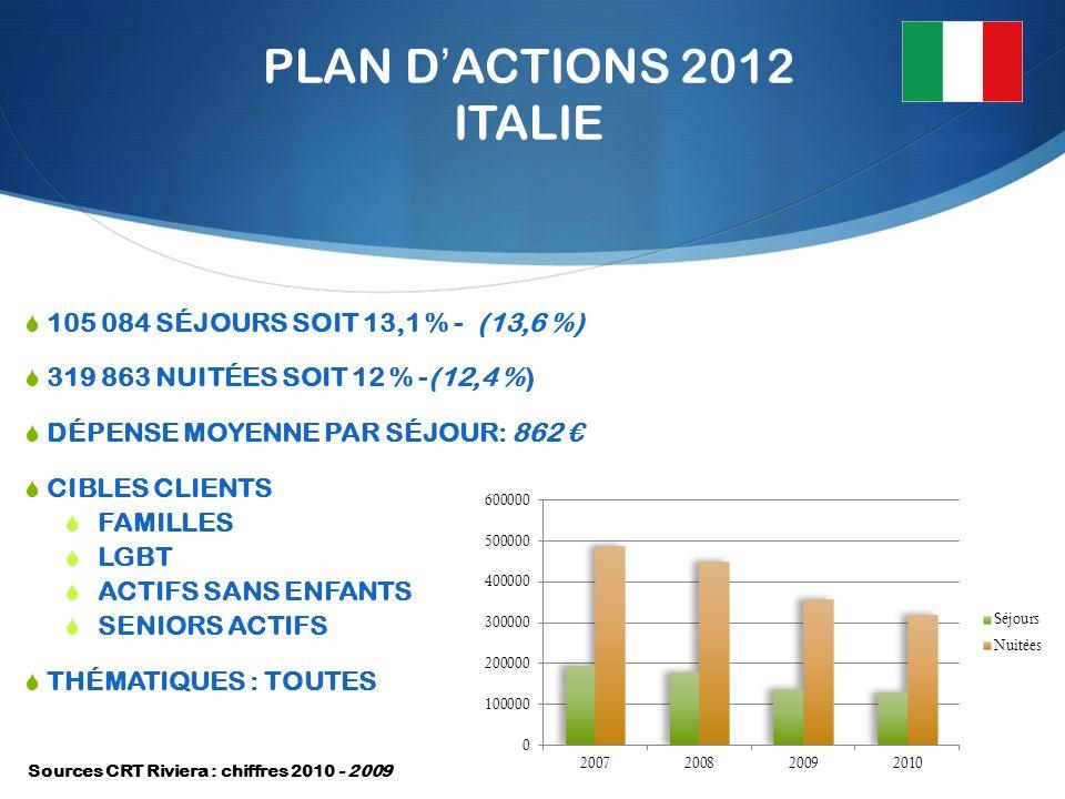 PLAN DACTIONS 2012 ITALIE 105 084 SÉJOURS SOIT 13,1 % - (13,6 %) 319 863 NUITÉES SOIT 12 % -(12,4 %) DÉPENSE MOYENNE PAR SÉJOUR: 862 CIBLES CLIENTS FAMILLES LGBT ACTIFS SANS ENFANTS SENIORS ACTIFS THÉMATIQUES : TOUTES Sources CRT Riviera : chiffres 2010 - 2009