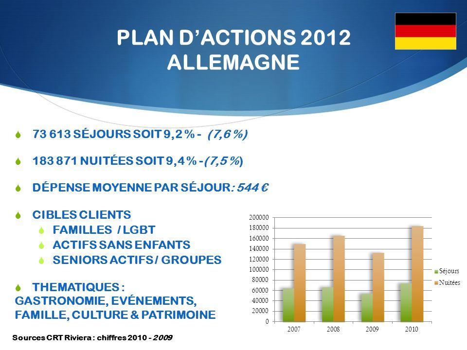 PLAN DACTIONS 2012 ALLEMAGNE 73 613 SÉJOURS SOIT 9,2 % - (7,6 %) 183 871 NUITÉES SOIT 9,4 % -(7,5 %) DÉPENSE MOYENNE PAR SÉJOUR: 544 CIBLES CLIENTS FAMILLES / LGBT ACTIFS SANS ENFANTS SENIORS ACTIFS/ GROUPES THEMATIQUES : GASTRONOMIE, EVÉNEMENTS, FAMILLE, CULTURE & PATRIMOINE Sources CRT Riviera : chiffres 2010 - 2009
