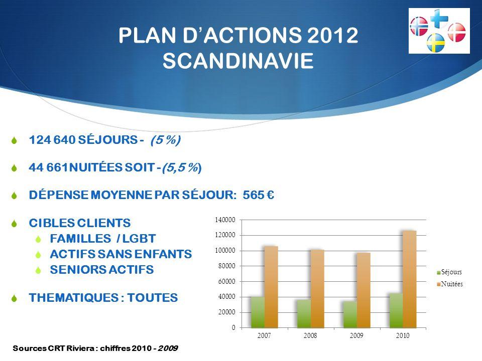 PLAN DACTIONS 2012 SCANDINAVIE 124 640 SÉJOURS - (5 %) 44 661NUITÉES SOIT -(5,5 %) DÉPENSE MOYENNE PAR SÉJOUR: 565 CIBLES CLIENTS FAMILLES / LGBT ACTIFS SANS ENFANTS SENIORS ACTIFS THEMATIQUES : TOUTES Sources CRT Riviera : chiffres 2010 - 2009