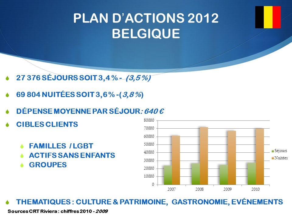 PLAN DACTIONS 2012 BELGIQUE 27 376 SÉJOURS SOIT 3,4 % - (3,5 %) 69 804 NUITÉES SOIT 3,6 % -(3,8 %) DÉPENSE MOYENNE PAR SÉJOUR: 640 CIBLES CLIENTS FAMILLES / LGBT ACTIFS SANS ENFANTS GROUPES THEMATIQUES : CULTURE & PATRIMOINE, GASTRONOMIE, EVÉNEMENTS Sources CRT Riviera : chiffres 2010 - 2009