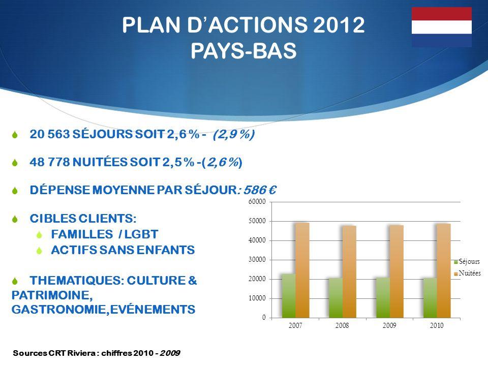 PLAN DACTIONS 2012 PAYS-BAS 20 563 SÉJOURS SOIT 2,6 % - (2,9 %) 48 778 NUITÉES SOIT 2,5 % -(2,6 %) DÉPENSE MOYENNE PAR SÉJOUR: 586 CIBLES CLIENTS: FAMILLES / LGBT ACTIFS SANS ENFANTS THEMATIQUES: CULTURE & PATRIMOINE, GASTRONOMIE,EVÉNEMENTS Sources CRT Riviera : chiffres 2010 - 2009