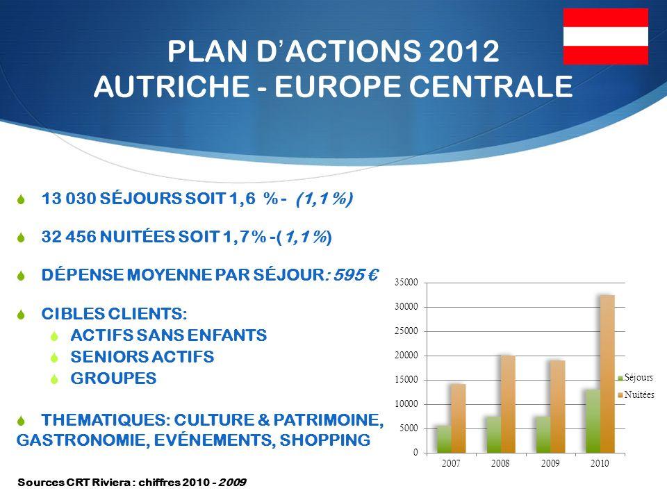 PLAN DACTIONS 2012 AUTRICHE - EUROPE CENTRALE 13 030 SÉJOURS SOIT 1,6 % - (1,1 %) 32 456 NUITÉES SOIT 1,7 % -(1,1 %) DÉPENSE MOYENNE PAR SÉJOUR: 595 CIBLES CLIENTS: ACTIFS SANS ENFANTS SENIORS ACTIFS GROUPES THEMATIQUES: CULTURE & PATRIMOINE, GASTRONOMIE, EVÉNEMENTS, SHOPPING Sources CRT Riviera : chiffres 2010 - 2009
