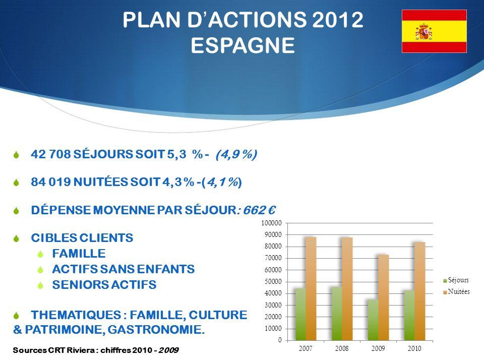 PLAN DACTIONS 2012 ESPAGNE 42 708 SÉJOURS SOIT 5,3 % - (4,9 %) 84 019 NUITÉES SOIT 4,3 % -(4,1 %) DÉPENSE MOYENNE PAR SÉJOUR: 662 CIBLES CLIENTS FAMILLE ACTIFS SANS ENFANTS SENIORS ACTIFS THEMATIQUES : FAMILLE, CULTURE & PATRIMOINE, GASTRONOMIE.