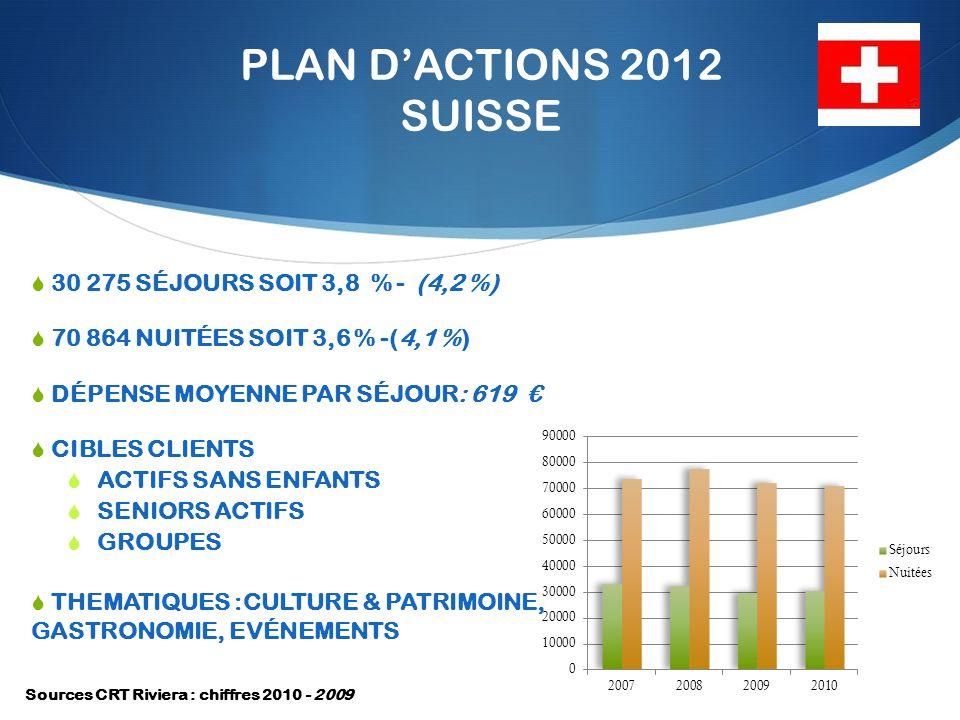 PLAN DACTIONS 2012 SUISSE 30 275 SÉJOURS SOIT 3,8 % - (4,2 %) 70 864 NUITÉES SOIT 3,6 % -(4,1 %) DÉPENSE MOYENNE PAR SÉJOUR: 619 CIBLES CLIENTS ACTIFS SANS ENFANTS SENIORS ACTIFS GROUPES THEMATIQUES :CULTURE & PATRIMOINE, GASTRONOMIE, EVÉNEMENTS Sources CRT Riviera : chiffres 2010 - 2009