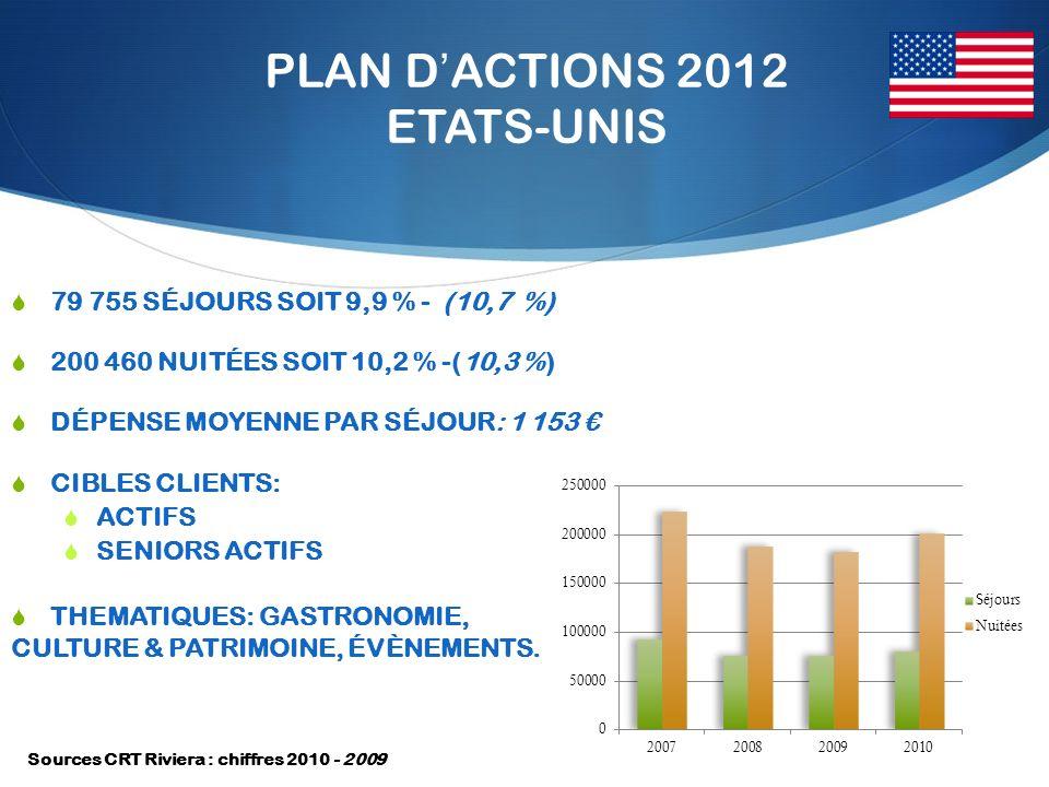 PLAN DACTIONS 2012 ETATS-UNIS 79 755 SÉJOURS SOIT 9,9 % - (10,7 %) 200 460 NUITÉES SOIT 10,2 % -(10,3 %) DÉPENSE MOYENNE PAR SÉJOUR: 1 153 CIBLES CLIENTS: ACTIFS SENIORS ACTIFS THEMATIQUES: GASTRONOMIE, CULTURE & PATRIMOINE, ÉVÈNEMENTS.