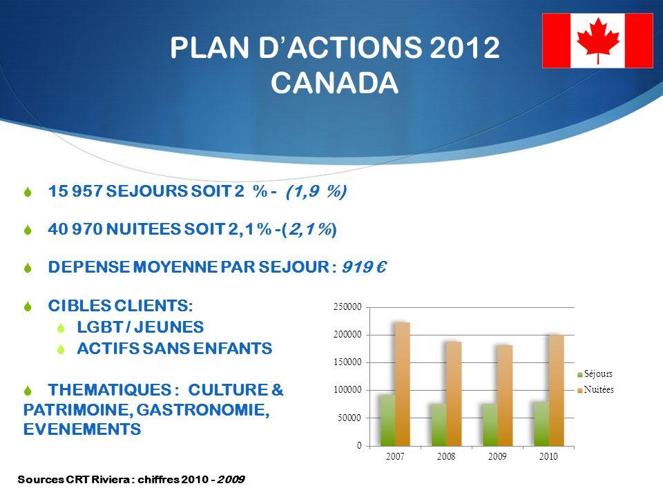PLAN DACTIONS 2012 CANADA 15 957 SEJOURS SOIT 2 % - (1,9 %) 40 970 NUITEES SOIT 2,1 % -(2,1 %) DEPENSE MOYENNE PAR SEJOUR : 919 CIBLES CLIENTS: LGBT / JEUNES ACTIFS SANS ENFANTS THEMATIQUES : CULTURE & PATRIMOINE, GASTRONOMIE, EVENEMENTS Sources CRT Riviera : chiffres 2010 - 2009