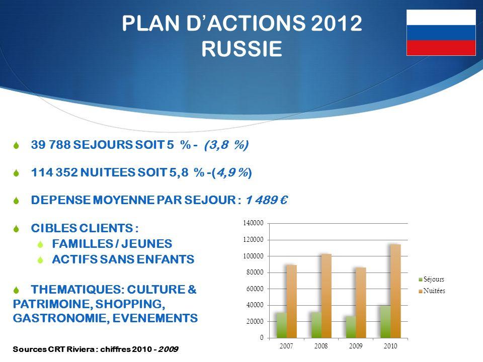 PLAN DACTIONS 2012 RUSSIE 39 788 SEJOURS SOIT 5 % - (3,8 %) 114 352 NUITEES SOIT 5,8 % -(4,9 %) DEPENSE MOYENNE PAR SEJOUR : 1 489 CIBLES CLIENTS : FAMILLES / JEUNES ACTIFS SANS ENFANTS THEMATIQUES: CULTURE & PATRIMOINE, SHOPPING, GASTRONOMIE, EVENEMENTS Sources CRT Riviera : chiffres 2010 - 2009