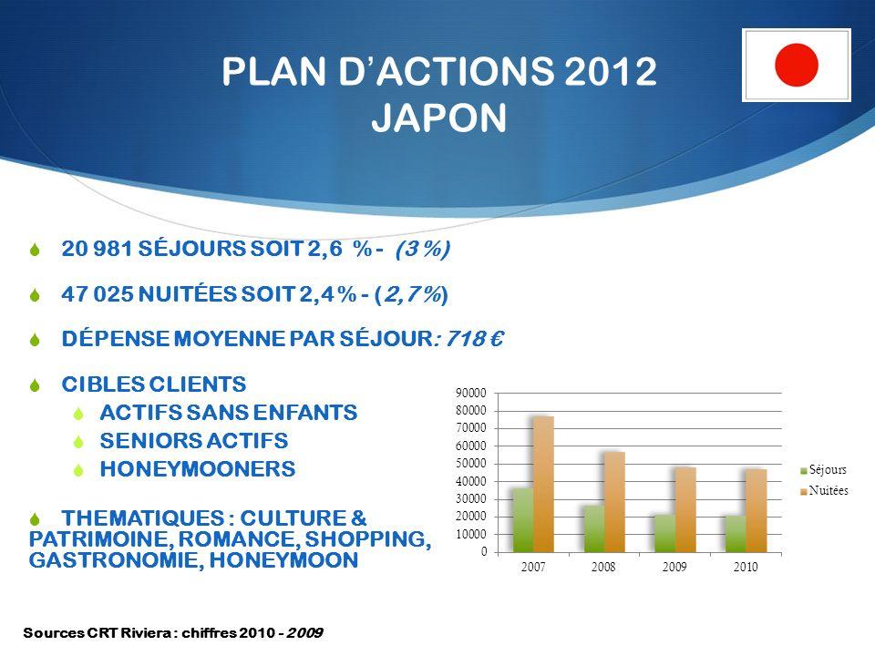 PLAN DACTIONS 2012 JAPON 20 981 SÉJOURS SOIT 2,6 % - (3 %) 47 025 NUITÉES SOIT 2,4 % - (2,7 %) DÉPENSE MOYENNE PAR SÉJOUR: 718 CIBLES CLIENTS ACTIFS SANS ENFANTS SENIORS ACTIFS HONEYMOONERS THEMATIQUES : CULTURE & PATRIMOINE, ROMANCE, SHOPPING, GASTRONOMIE, HONEYMOON Sources CRT Riviera : chiffres 2010 - 2009