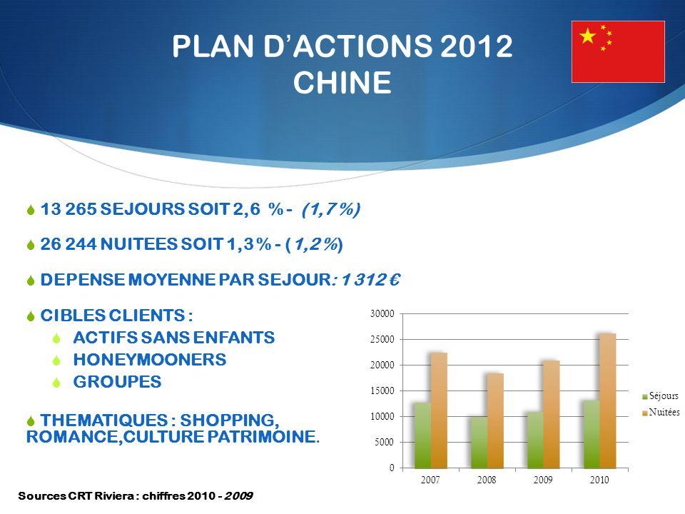 PLAN DACTIONS 2012 CHINE 13 265 SEJOURS SOIT 2,6 % - (1,7 %) 26 244 NUITEES SOIT 1,3 % - (1,2 %) DEPENSE MOYENNE PAR SEJOUR: 1 312 CIBLES CLIENTS : ACTIFS SANS ENFANTS HONEYMOONERS GROUPES THEMATIQUES : SHOPPING, ROMANCE,CULTURE PATRIMOINE.