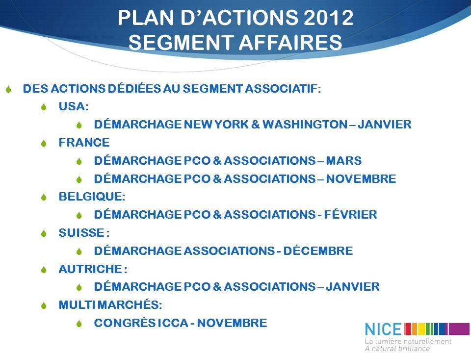 PLAN DACTIONS 2012 SEGMENT AFFAIRES DES ACTIONS DÉDIÉES AU SEGMENT ASSOCIATIF: USA: DÉMARCHAGE NEW YORK & WASHINGTON – JANVIER FRANCE DÉMARCHAGE PCO & ASSOCIATIONS – MARS DÉMARCHAGE PCO & ASSOCIATIONS – NOVEMBRE BELGIQUE: DÉMARCHAGE PCO & ASSOCIATIONS - FÉVRIER SUISSE : DÉMARCHAGE ASSOCIATIONS - DÉCEMBRE AUTRICHE : DÉMARCHAGE PCO & ASSOCIATIONS – JANVIER MULTI MARCHÉS: CONGRÈS ICCA - NOVEMBRE