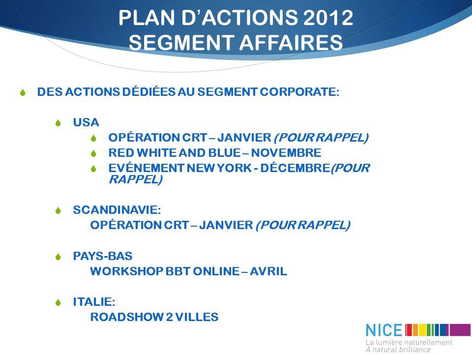 PLAN DACTIONS 2012 SEGMENT AFFAIRES DES ACTIONS DÉDIÉES AU SEGMENT CORPORATE: USA OPÉRATION CRT – JANVIER (POUR RAPPEL) RED WHITE AND BLUE – NOVEMBRE EVÉNEMENT NEW YORK - DÉCEMBRE(POUR RAPPEL) SCANDINAVIE: OPÉRATION CRT – JANVIER (POUR RAPPEL) PAYS-BAS WORKSHOP BBT ONLINE – AVRIL ITALIE: ROADSHOW 2 VILLES