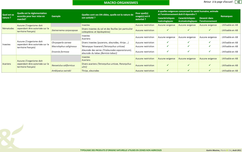 Guérin Maxime, Plante & Cité, Août 2011 TYPOLOGIE DES PRODUITS DORIGINE NATURELLE UTILISES EN ZONES NON AGRICOLES Retour à la page daccueil : MACRO-OR
