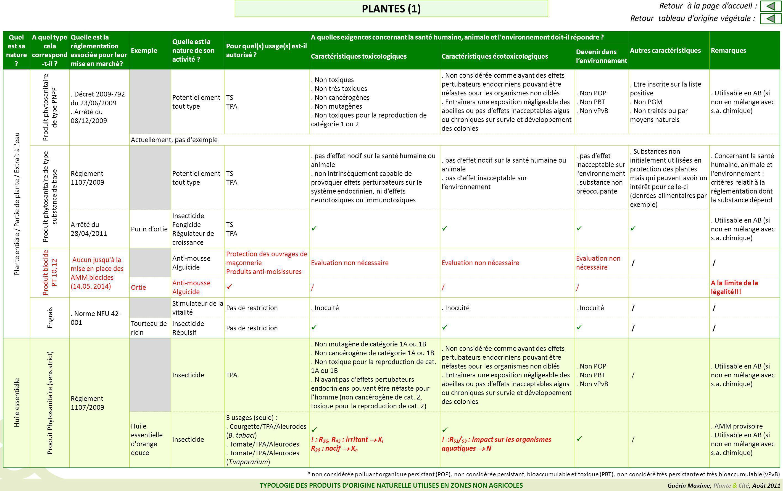 Guérin Maxime, Plante & Cité, Août 2011 TYPOLOGIE DES PRODUITS DORIGINE NATURELLE UTILISES EN ZONES NON AGRICOLES Quel est sa nature ? A quel type cel