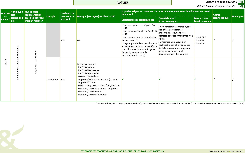 Guérin Maxime, Plante & Cité, Août 2011 TYPOLOGIE DES PRODUITS DORIGINE NATURELLE UTILISES EN ZONES NON AGRICOLES Quel est sa nature .