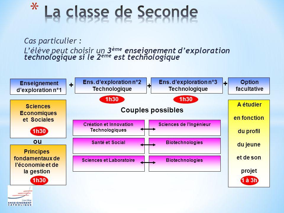 Cas particulier : Lélève peut choisir un 3 ème enseignement dexploration technologique si le 2 ème est technologique Enseignement dexploration n°1 Sci