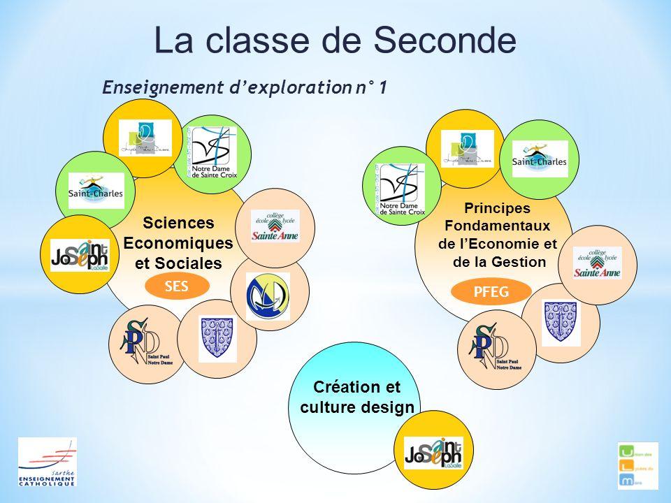 La classe de Seconde Enseignement dexploration n°1 Sciences Economiques et Sociales Création et culture design Principes Fondamentaux de lEconomie et