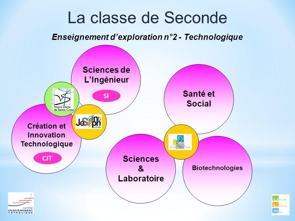 Sciences de LIngénieur La classe de Seconde Enseignement dexploration n°2 - Technologique Création et Innovation Technologique Santé et Social Biotech