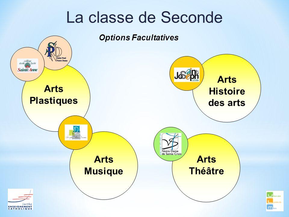 La classe de Seconde Options Facultatives Arts Plastiques Arts Théâtre Arts Musique Arts Histoire des arts