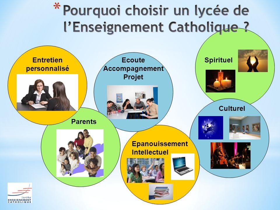 Entretien personnalisé Parents Ecoute Accompagnement Projet Epanouissement Intellectuel Culturel Spirituel