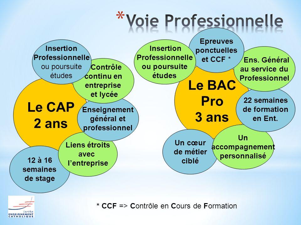 Le CAP 2 ans 12 à 16 semaines de stage Liens étroits avec lentreprise Enseignement général et professionnel Contrôle continu en entreprise et lycée In