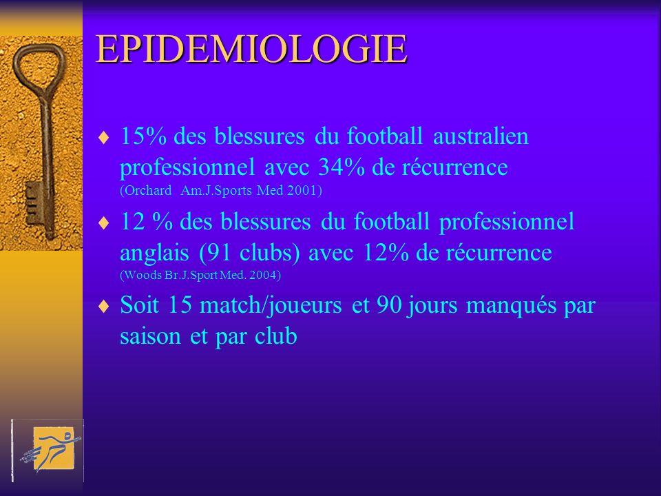 EPIDEMIOLOGIE 15% des blessures du football australien professionnel avec 34% de récurrence (Orchard Am.J.Sports Med 2001) 12 % des blessures du footb